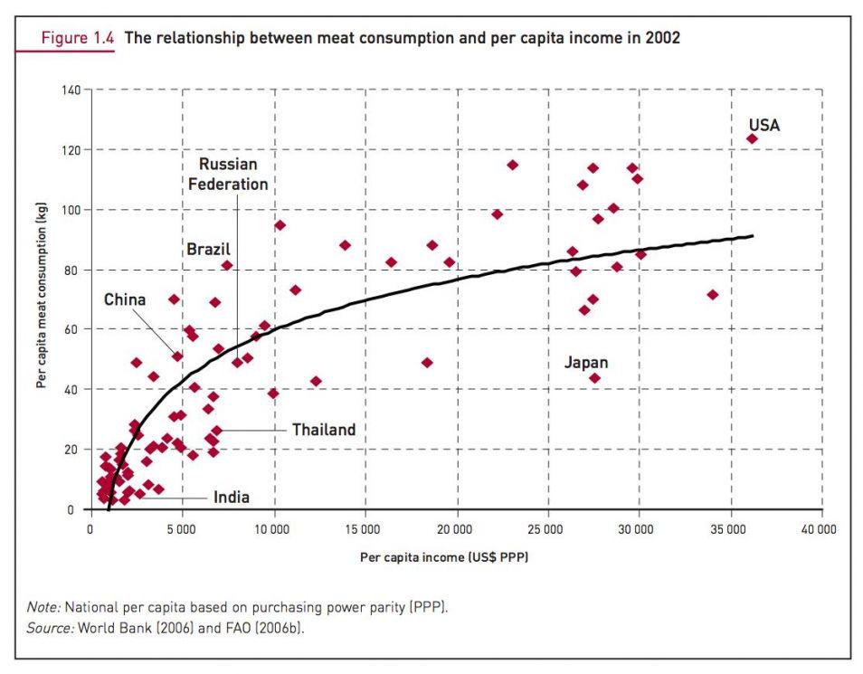 Er is een duidelijk verband tussen inkomen en vleesconsumptie. Grafiek afkomstig uit het rapport 'Livestock's long shadow'.