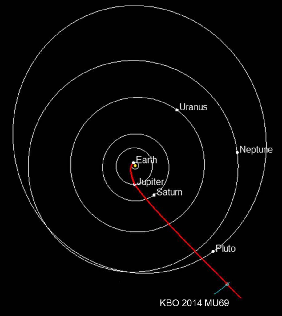 De weg die New Horizons aflegt. Afbeelding: NASA / JHUAPL / SwRI.