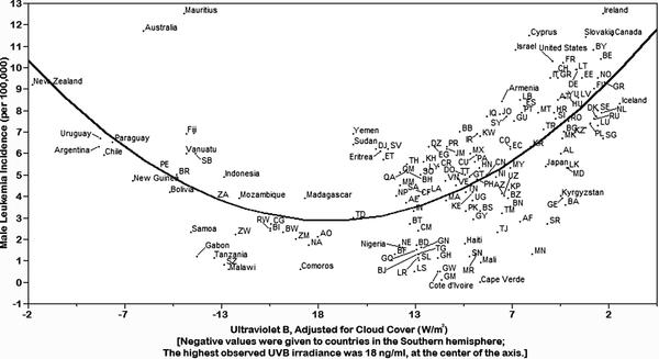 Leukemie onder mannen. Nederland en België bevinden zich helemaal rechts.