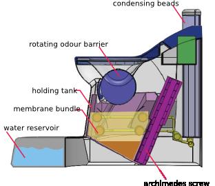 Zo steekt het toilet in elkaar. Afbeelding: The Nano Membrane Toilet.
