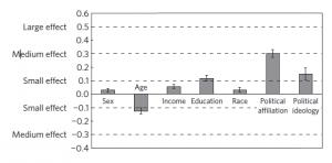 De relatie tussen demografische variabelen en het geloof in klimaatverandering. Credits: University of Queensland