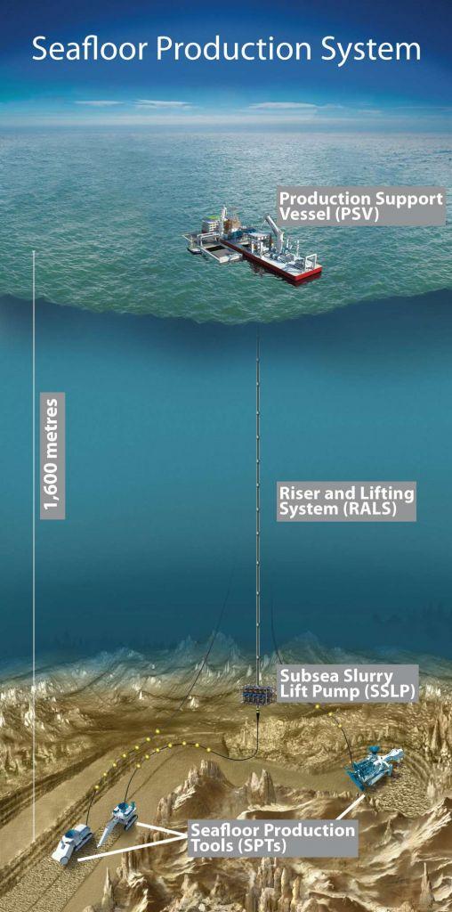 Deze afbeelding laat zien dat er heel wat bij diepzeemijnbouw komt kijken. Afbeelding: Nautilus Minerals.