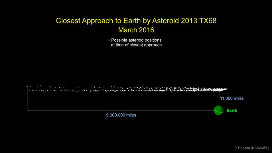 Schattingen omtrent de afstand waarop de planetoïde langs de aarde zal scheren, lopen sterk uiteen. Afbeelding: NASA / JPL-Caltech.