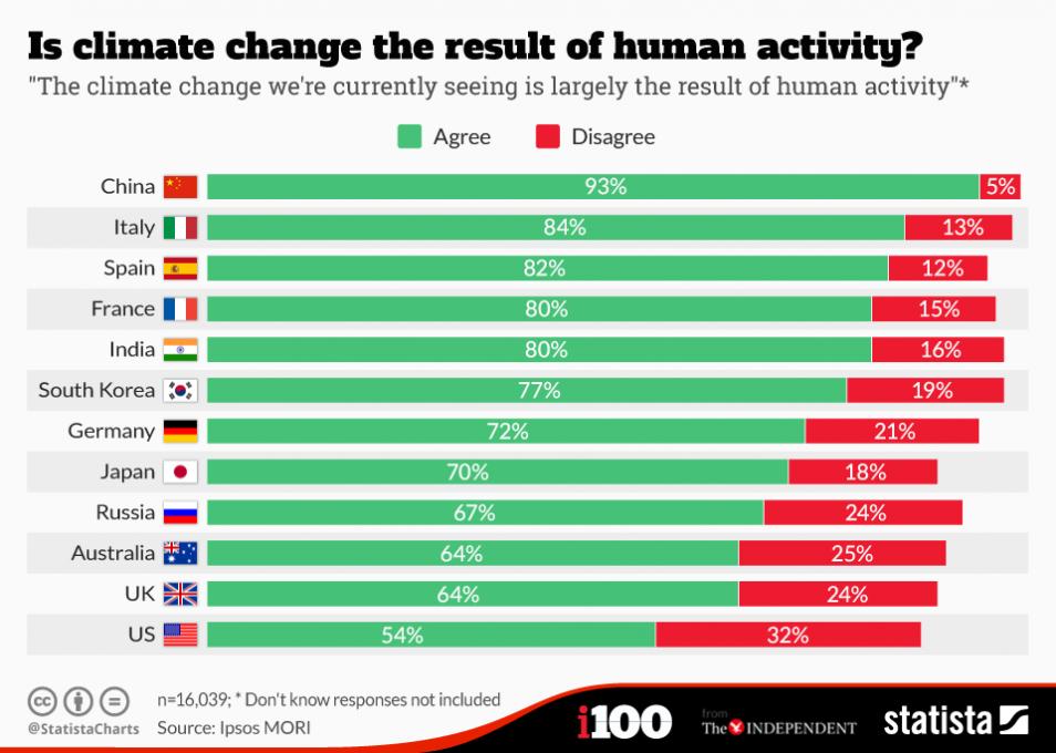 Veel Amerikanen geloven niet dat de versnelde klimaatverandering door de mens wordt veroorzaakt.