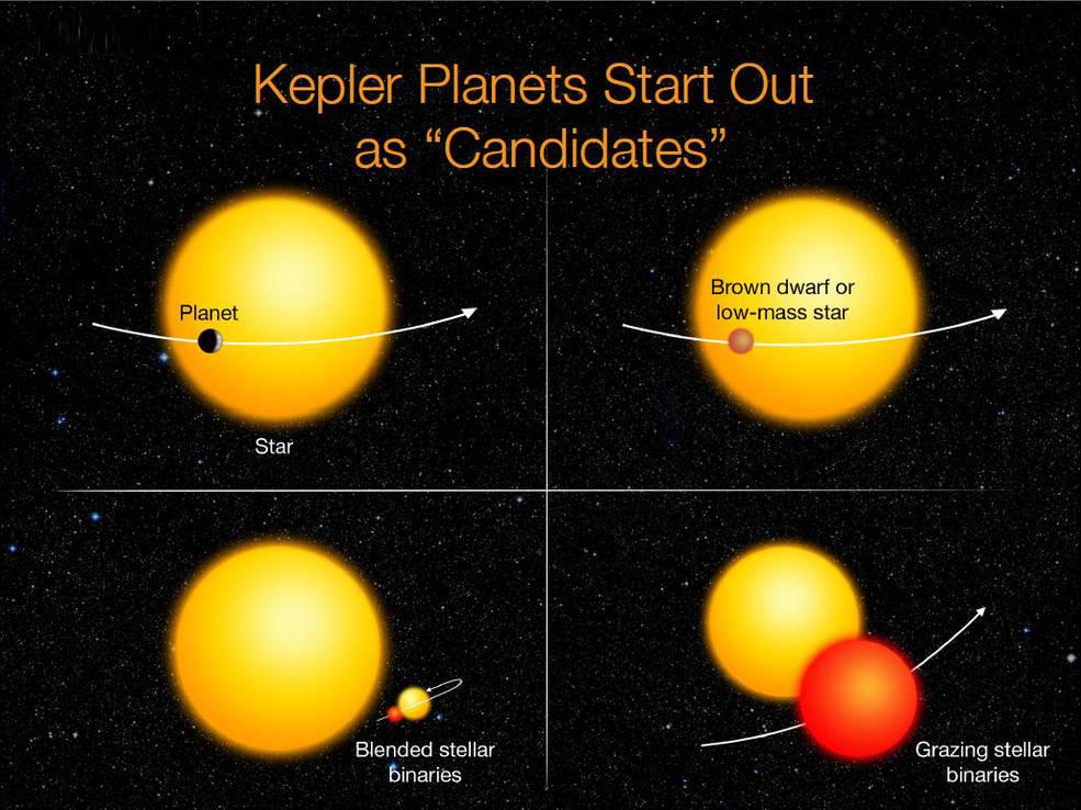 Een dipje in de helderheid van sterren kan door een planeet, maar ook door andere verschijnselen in de ruimte veroorzaakt worden. Afbeelding: NASA Ames / W. Stenzel.