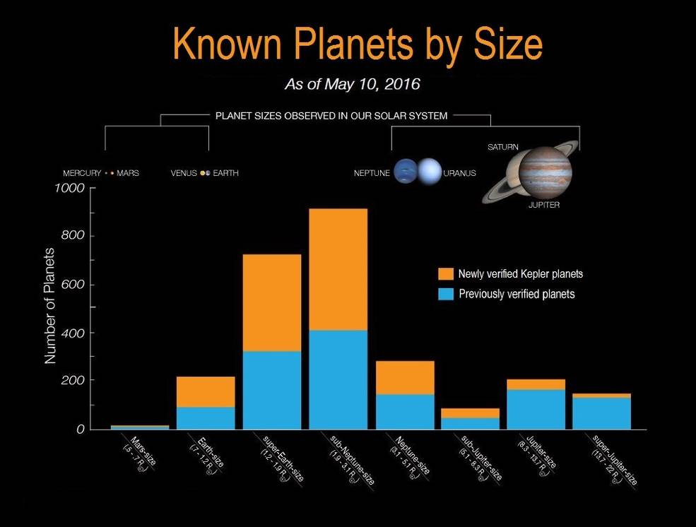 Een overzichtje van de tot op heden door Kepler ontdekte en gevalideerde exoplaneten. In het blauw de exoplaneten waarvan eerder al het bestaan werd bewezen. In het oranje de exoplaneten waarvan het bestaan nu is bewezen. Afbeelding: NASA Ames / W. Stenzel.