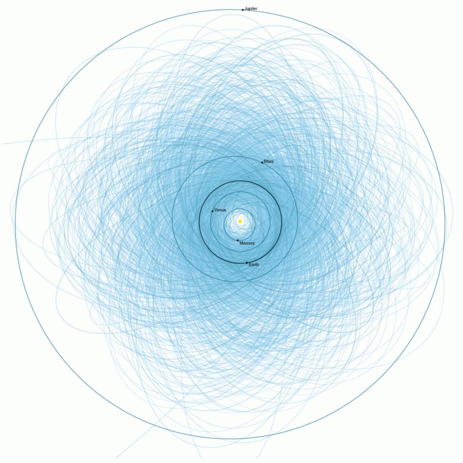 Hier zie je alle banen van de potentieel gevaarlijke planetoïden die groter zijn dan 140 meter en relatief dicht bij de aarde in de buurt komen. Hoewel het plaatje al wat ouder is (2013) laat het duidelijk zien dat het een drukke bedoening is in ons zonnestelsel. Afbeelding: NASA / JPL-Caltech.