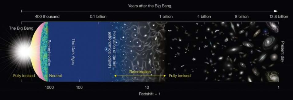 De geschiedenis van het universum. 400 miljoen jaar na de oerknal begon de reïonisatieperiode, die duurde totdat het heelal één miljard jaar oud was.