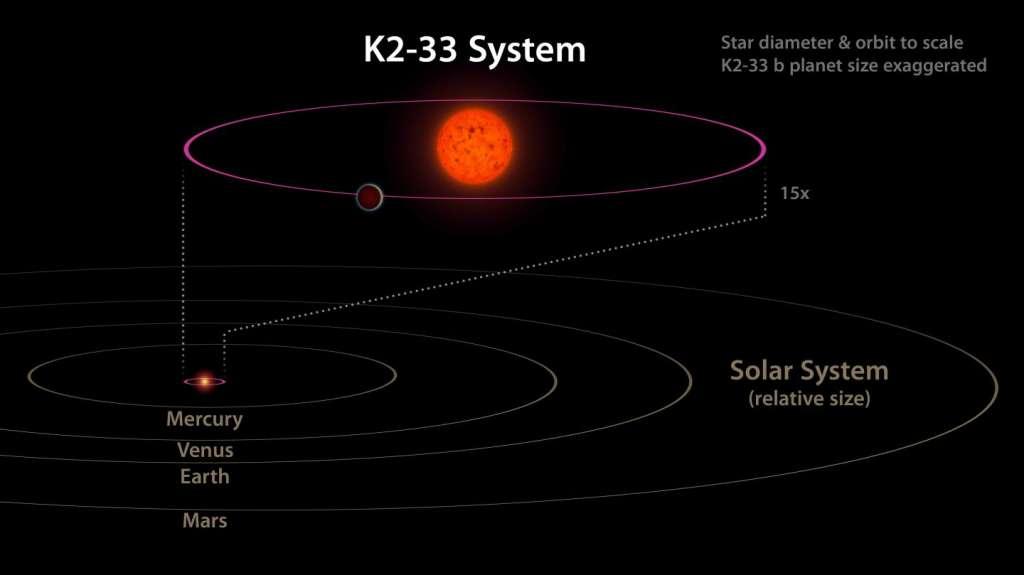 K2-33 in vergelijking met ons zonnestelsel. K2-33b doet er 5 dagen over om een rondje rond zijn ster te voltooien. Ter vergelijking: Mercurius heeft 88 dagen om een rondje rond onze zon te voltooien. K2-33b staat bijna tien keer dichter bij zijn ster dan Mercurius bij de zon. Afbeelding: NASA / JPL-Caltech.