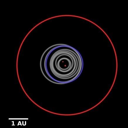 Ook de baan van Kepler-1647b is bijzonder. Hier zie je in grijs de banen van andere planeten die rond twee sterren cirkelen. Deze banen blijven dicht bij de sterren. De rode baan is de baan van Kepler-1647b. De paarse baan is (ter vergelijking) de baan van de aarde. Afbeelding: B. Quarles.