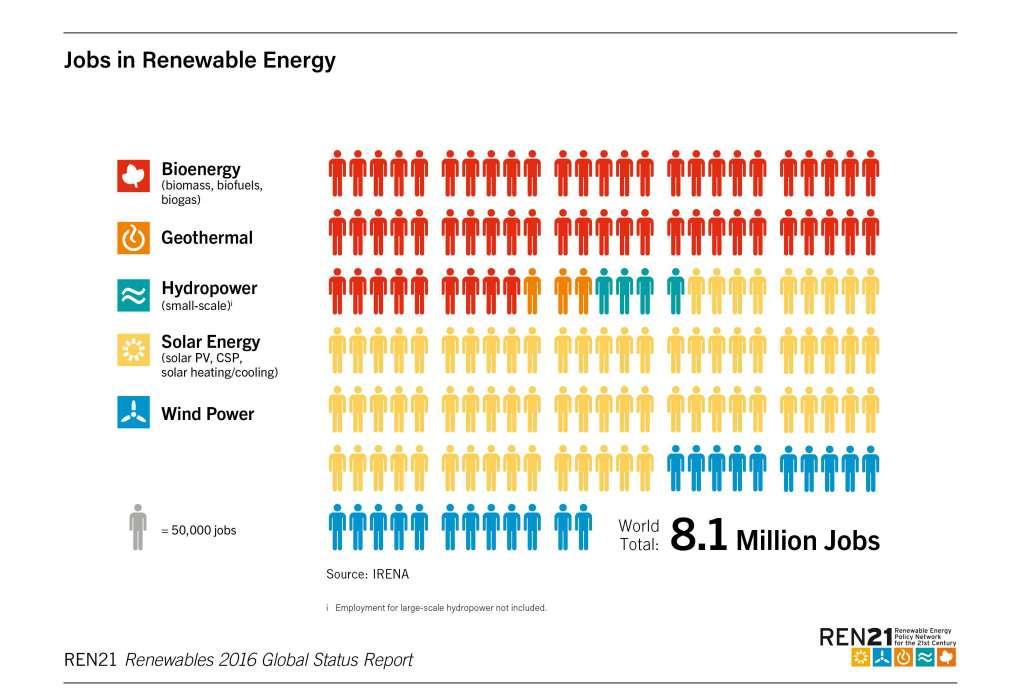 Werkgelegenheid in de hernieuwbare energie-sector die op te delen is in biobrandstoffen, zonne-energie, wind-energie, waterkrachtenergie en geothermale energie.