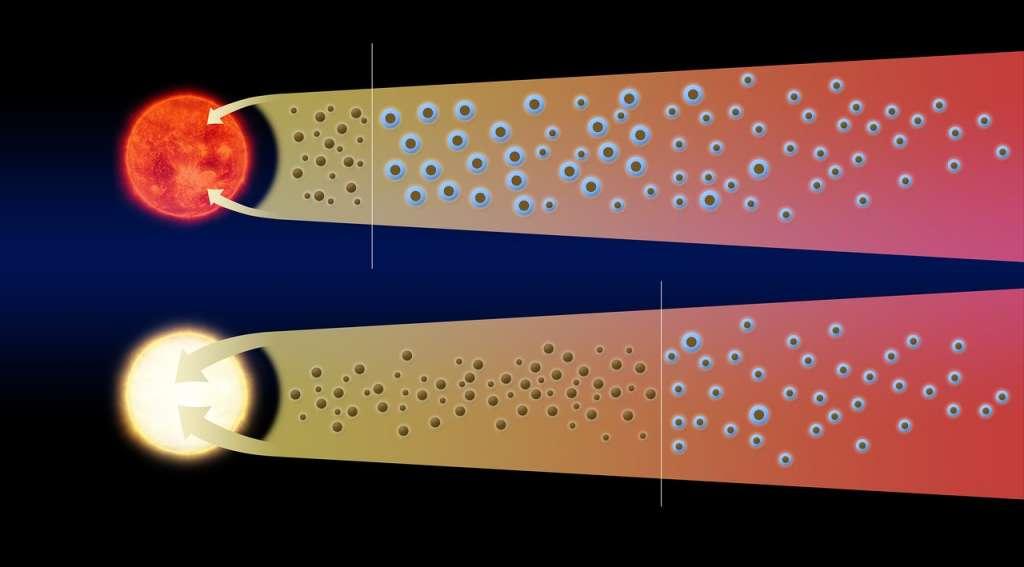 Hier zie je hoe de sneeuwgrens wanneer de ster in helderheid toeneemt, opschuift. Afbeelding: ALMA (ESO / NAOJ / NRAO) / L. Cieza.