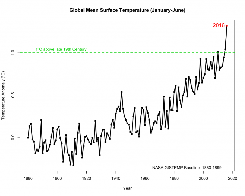 De eerste zes maanden van 2016 waren het warmste half jaar ooit gemeten (de metingen begonnen in 1880). Afbeelding: NASA / Goddard Institute for Space Studies.