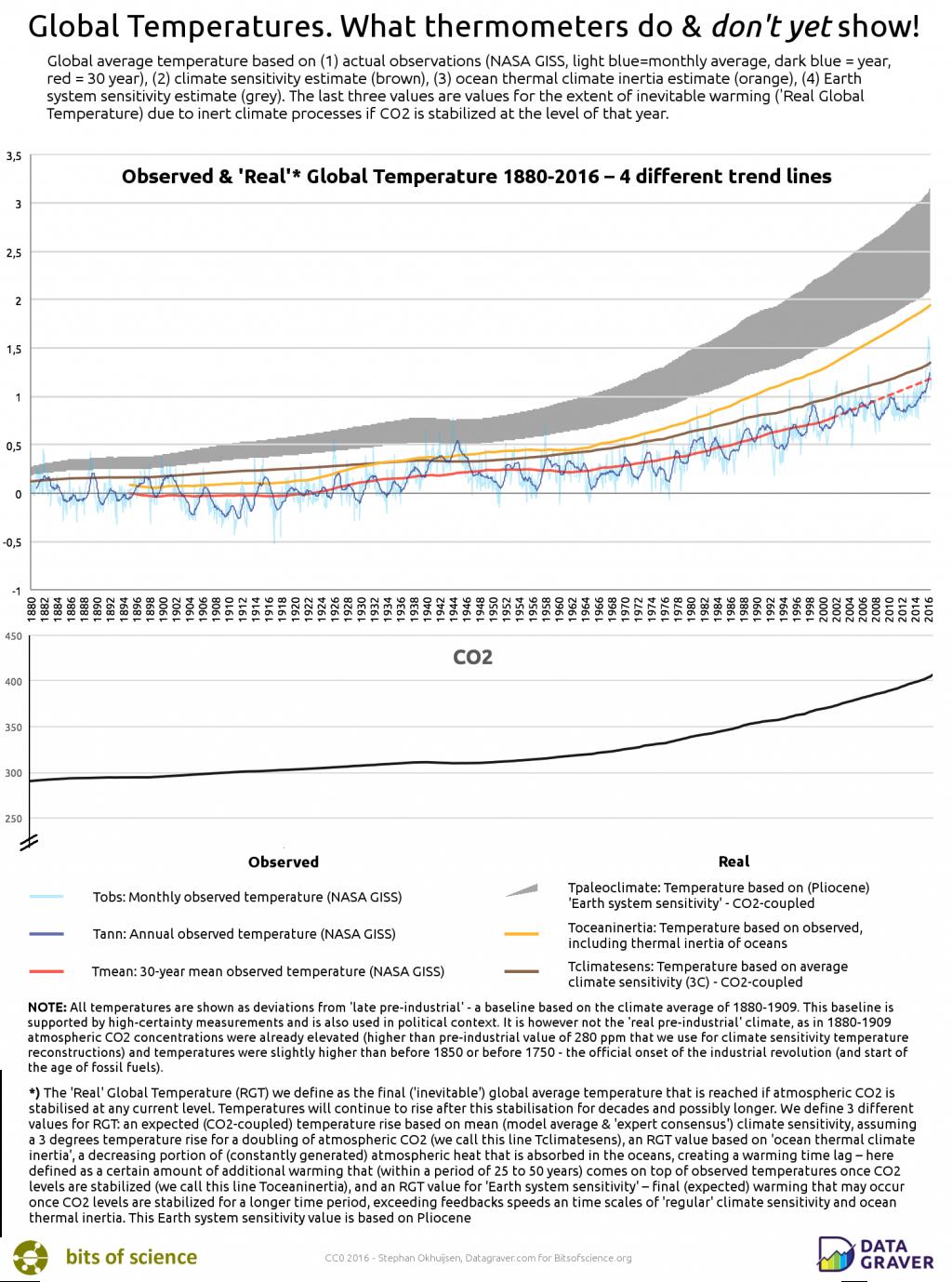 Deze grafiek laat zien hoe de waargenomen temperatuur zich verhoudt tot de stijgende CO2-concentratie in de atmosfeer en hoe de recente hitterecords zich verhouden tot vier verschillend gedefinieerde temperatuurtrendlijnen: een statistische trend (het dertigjarig klimaatgemiddelde), de consensus-waarde voor CO2-klimaatgevoeligheid (welke temperatuur is te verwachten als de hoeveelheid CO2 verdubbelt), een temperatuurlijn die de traagheid van de oceanen wegfiltert en een temperatuurlijn die een parallel trekt met een paleoklimatologisch verband tussen CO2 en de wereldtemperatuur, gebaseerd op onderzoek naar het Eoceen en Plioceen (relatief warme perioden van enkele miljoenen jaren geleden). Grafiek: Stephan Okhuijsen. (Klik voor een vergroting)