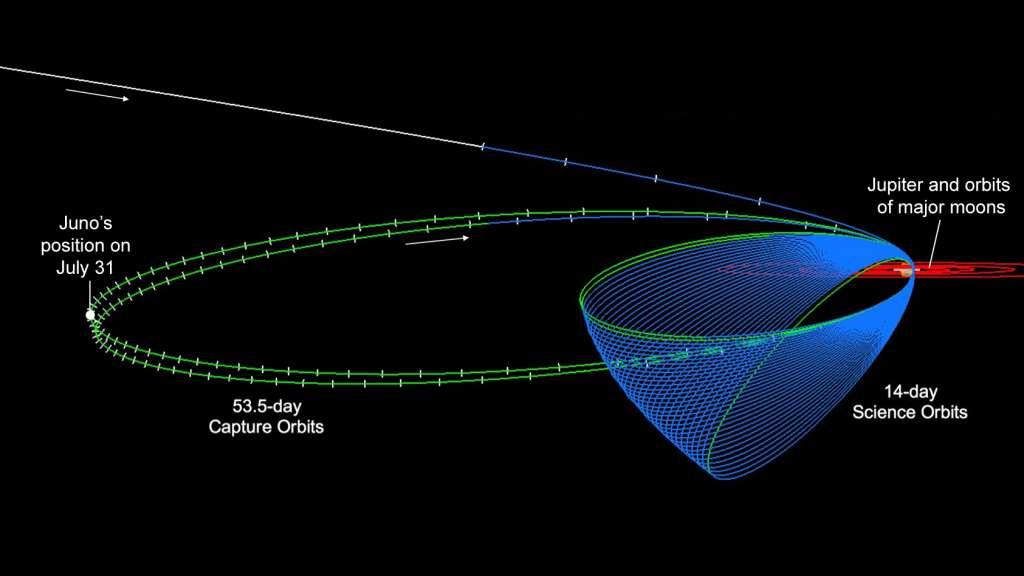 In het groen de baan die Juno nu volgt. De witte stip geeft de positie van Juno aan op 31 juli (gisteren, apojove). In het blauw de baan die Juno in de nabije toekomst rond Jupiter trekt. Afbeelding: NASA / JPL-Caltech.
