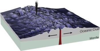 Een mid-oceanische rug, ook wel spreidingszone genoemd. Afbeelding: NASA / GSFC / Robert Simmon.