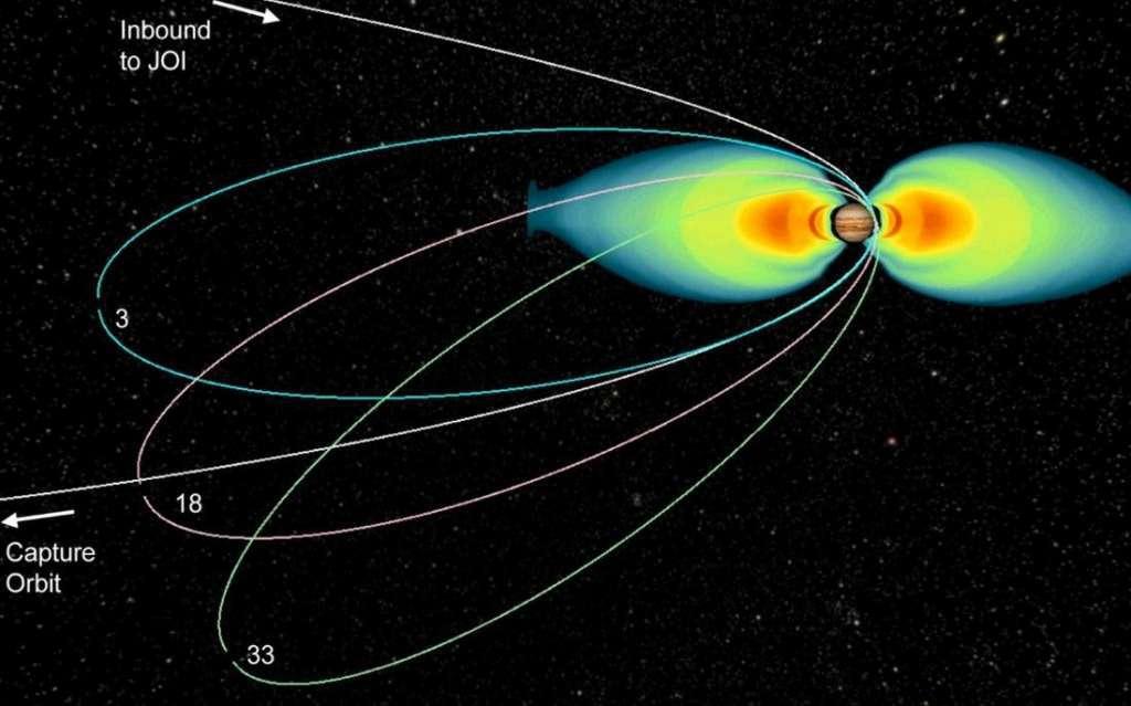 Je ziet hier de verschillende banen van waaruit Juno Jupiter zal gaan bestuderen. Geleidelijk aan komt de ruimtesonde dichter bij de stralingsgordels in de buurt. Het zal waarschijnlijk ten koste gaan van een deel van de elektronica aan boord. Afbeelding: NASA.