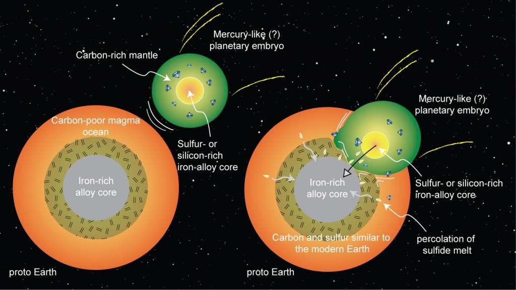 Een schematische weergave van de botsing met een Mercurius-achtige protoplaneet. Afbeelding: Rajdeep Dasgupta.