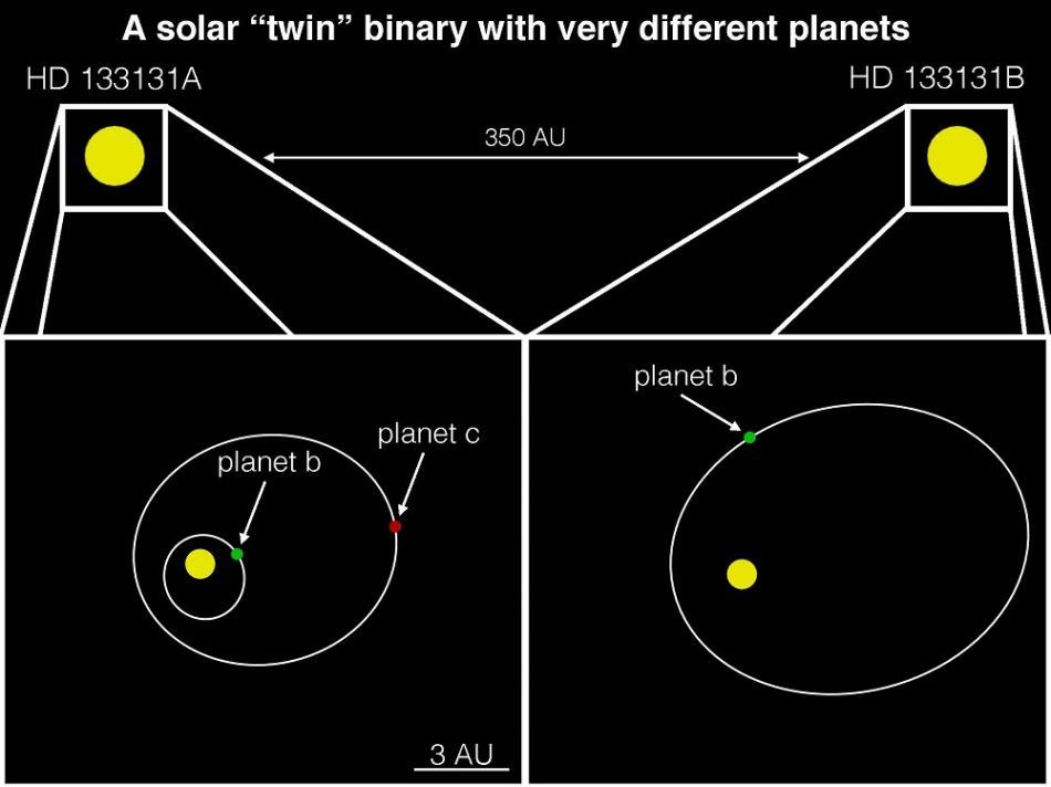 De twee sterren en hun planeten. Afbeelding: Timothy Rodigas.
