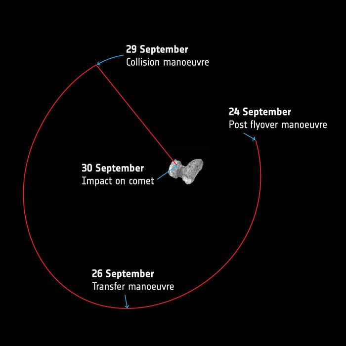 Zo gaat de laatste week van Rosetta eruit zien. Afbeelding: ESA.