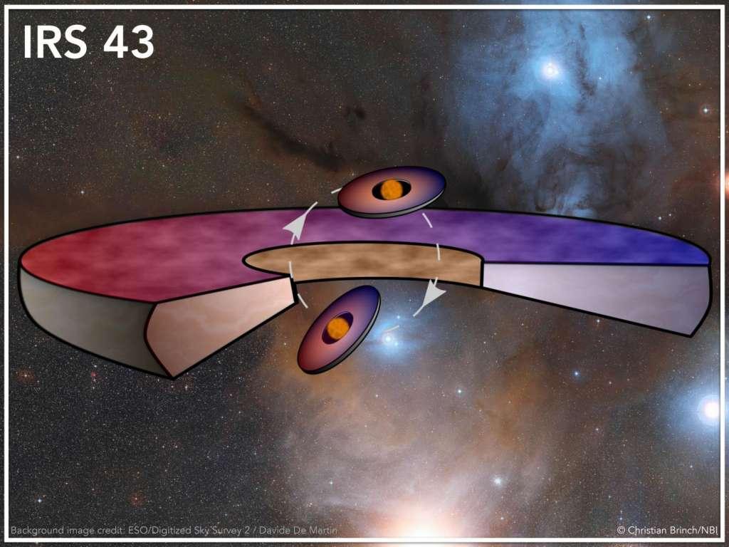 Een schematische weergave van het systeem. In het midden de twee sterren die - met hun eigen planeetvormende schijf - rond elkaar heen draaien. En rond beide sterren bevindt zich dan nog een derde planeetvormende schijf. De rode kleur geeft de delen van de schijven aan die van ons vandaan bewegen. De blauwe kleur laat zien welk deel van de schijf naar ons toe beweegt. Afbeelding: Christian Brinch / NBI / KU.