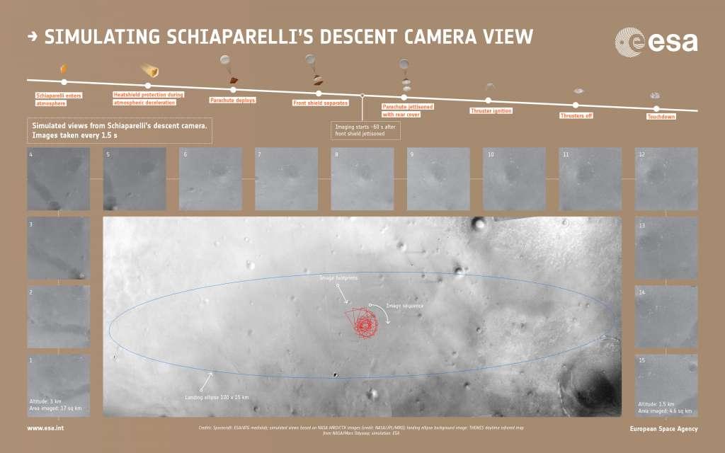 De vijftien foto's die we mogen verwachten. Klik voor een vergroting. Afbeelding: ESA / ATG (ruimtesonde) / simulaties gebaseerd op NASA MRO / CTX (NASA / JPL / MRO) / achtergrond met daarop het ovaalvormige landingsgebied: Mars Odyssey / ESA (simulatie).
