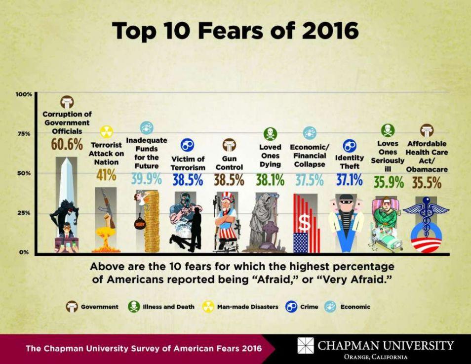 De tien grootste angsten op een rij.