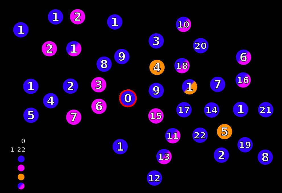 Het paper uit 1984 bracht 40 AIDS-patiënten met elkaar in verband. Van deze patiënten was Dugas de eerste die symptomen kreeg. Hij wordt in het bovenstaande diagram aangeduid als patiënt 0 en verbindt bovendien de gevallen aan de west- en oostkust van de VS met elkaar. Afbeelding: Niamh O'C (via Wikimedia Commons).