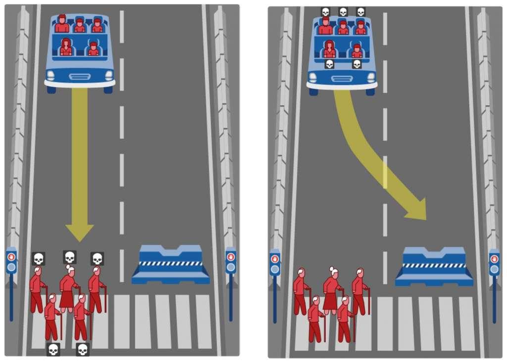 Wat nu? Doorrijden en vijf ouderen - die door rood lopen - doden? Of uitwijken en de passagiers - waaronder drie kinderen - doden?
