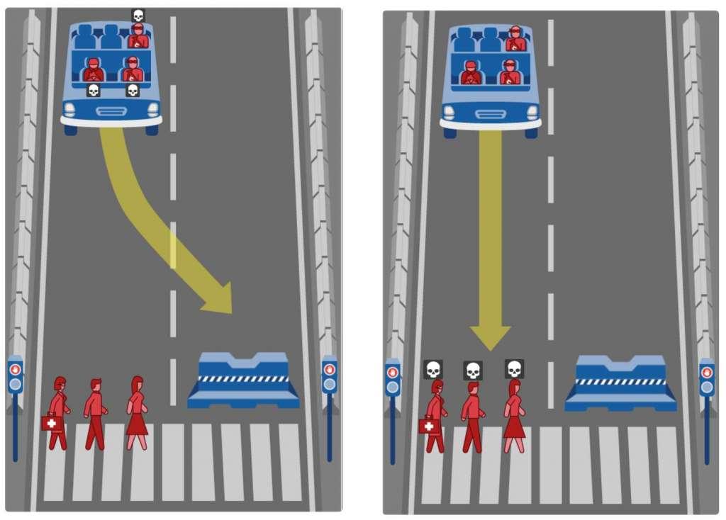 Wat moet de zelfrijdende auto doen? Doorrijden en een vrouwelijke dokter, een man en een vrouw doden? Of uitwijken en de passagiers - twee criminelen en een dakloze - doden?