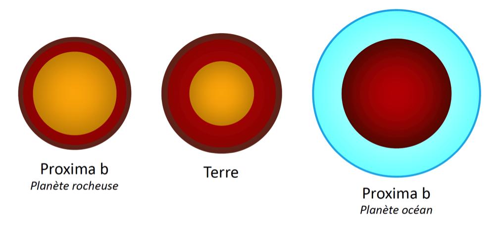 De verschillende simulaties. Links Proxima b met een ijzeren kern en rotsachtige mantel. In het midden de aarde. Rechts Proxima b met een rotsachtige kern en een wereldwijde oceaan.