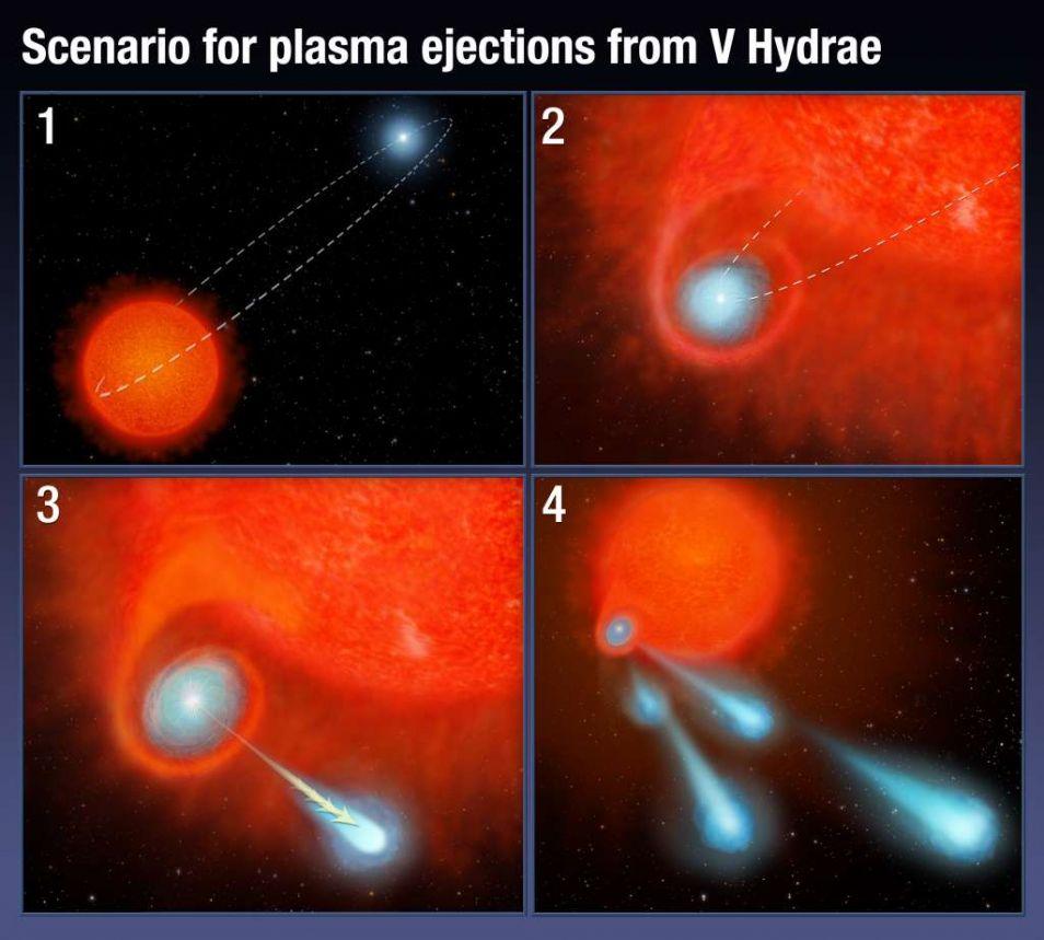 Hoe schiet deze ster gasballen? Dit is het meest logische scenario, aldus de wetenschappers.
