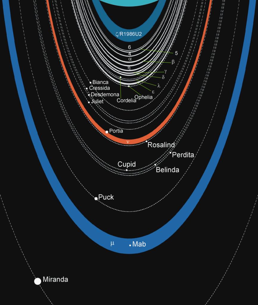 De ringen en manen van Uranus. Klik voor een vergroting. Afbeelding: Ruslik0 (via Wikimedia Commons).