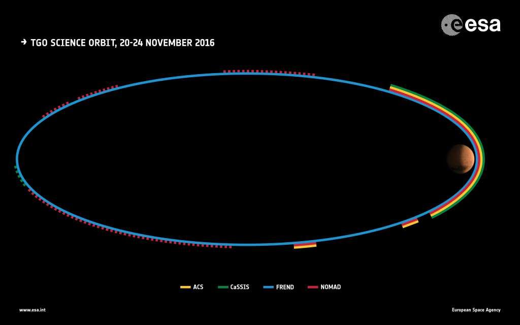Hier zie je de baan van de Trace Gas Orbiter. De kleurtjes geven aan welke instrumenten actief waren op het moment dat de orbiter zich in dat deel van zijn omloopbaan bevond. Afbeelding: ESA.