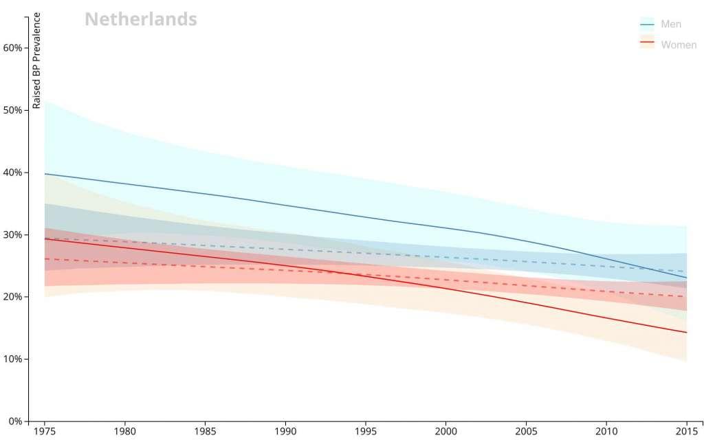 Deze grafiek brengt de prevalentie van een verhoogde bloeddruk voor mannen (blauw) en vrouwen (rood) in Nederland in beeld. Ook de prevalentie van een verhoogde bloeddruk wereldwijd is aangeduid (met stippelijnen). Afbeelding: NCD RisC.