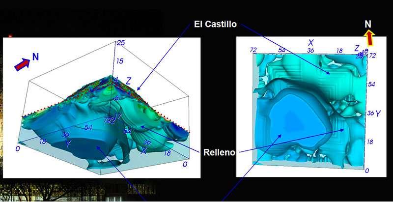 Het nieuwe onderzoek bevestigt het bestaan van een cenote onder de piramide. Afbeelding: UNAM.