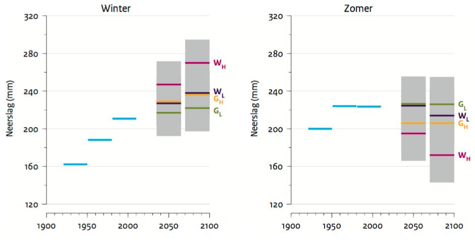 Voorspelling van neerslag voor de jaren 2050 en 2085. Het W-scenario is het meest pessimistische klimaatmodel en G-scenario is het meer optimistische klimaatmodel. Credits: KNMI