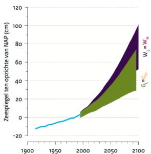 Voorspellingen over de zeespiegelstijging. Het W-scenario is het meest pessimistische klimaatmodel en G-scenario is het meer optimistische klimaatmodel. Credits: KNMI