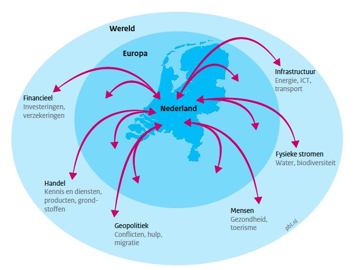 Hoe Nederland beïnvloed kan worden door (de gevolgen van) mondiale klimaatverandering. Bron: PBL