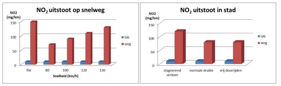 Figuur 2. In file en bij snelheden boven de 120 kilometer per uur is de No2-uitstoot zelfs tien keer groter dan op de testband.