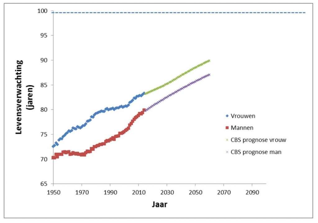 Levensverwachting bij de geboorte in Nederland van 1950-2014 (blauw: vrouw; rood: man) en geschatte levensverwachting van 2015-2016 (groen: vrouw; paars: man) volgens bevolkingsprognose 2012-2060 van Centraal Bureau voor de Statistiek.