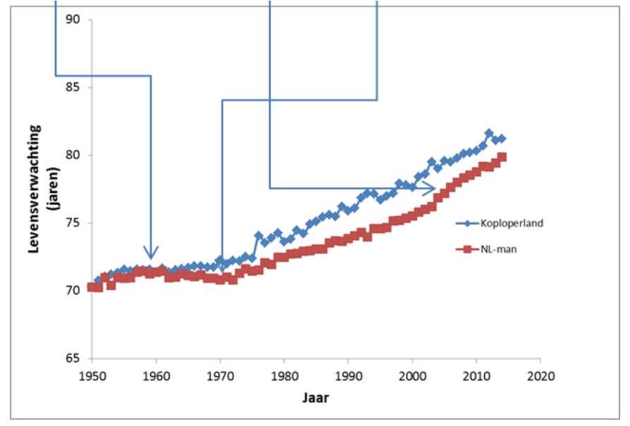 Hier zie je de levensverwachting bij de geboorte in Nederland ten opzichte van het 'koploverland' (het land met de hoogste levensverwachting in een bepaald jaar) vanaf 1950, voor de mannen. In 1960 (het eerste blauwe pijltje van links) had een pasgeboren Nederlandse jongen de hoogste levensverwachting in de wereld, maar de jaren erna (het tweede blauwe pijltje van links) stagneerde deze. Vanaf 2003 (het derde pijltje van links) kruipt de levensverwachting van de Nederlandse man weer richting die van het koploperland. Gegevens van de Wereldbank (koploperland) en CBS (Nederland).