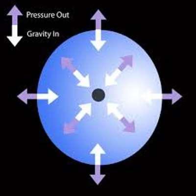 Schematische weergave van de Eddingtonlimiet. De zwaartekracht (wit) trekt de deeltjes naar het zwarte gat toe, terwijl de stralingsdruk (paars) de deeltjes juist wegduwt. Afbeelding: University of Iowa.
