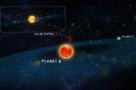 Twee aardachtige planeten ontdekt rond naburige ster